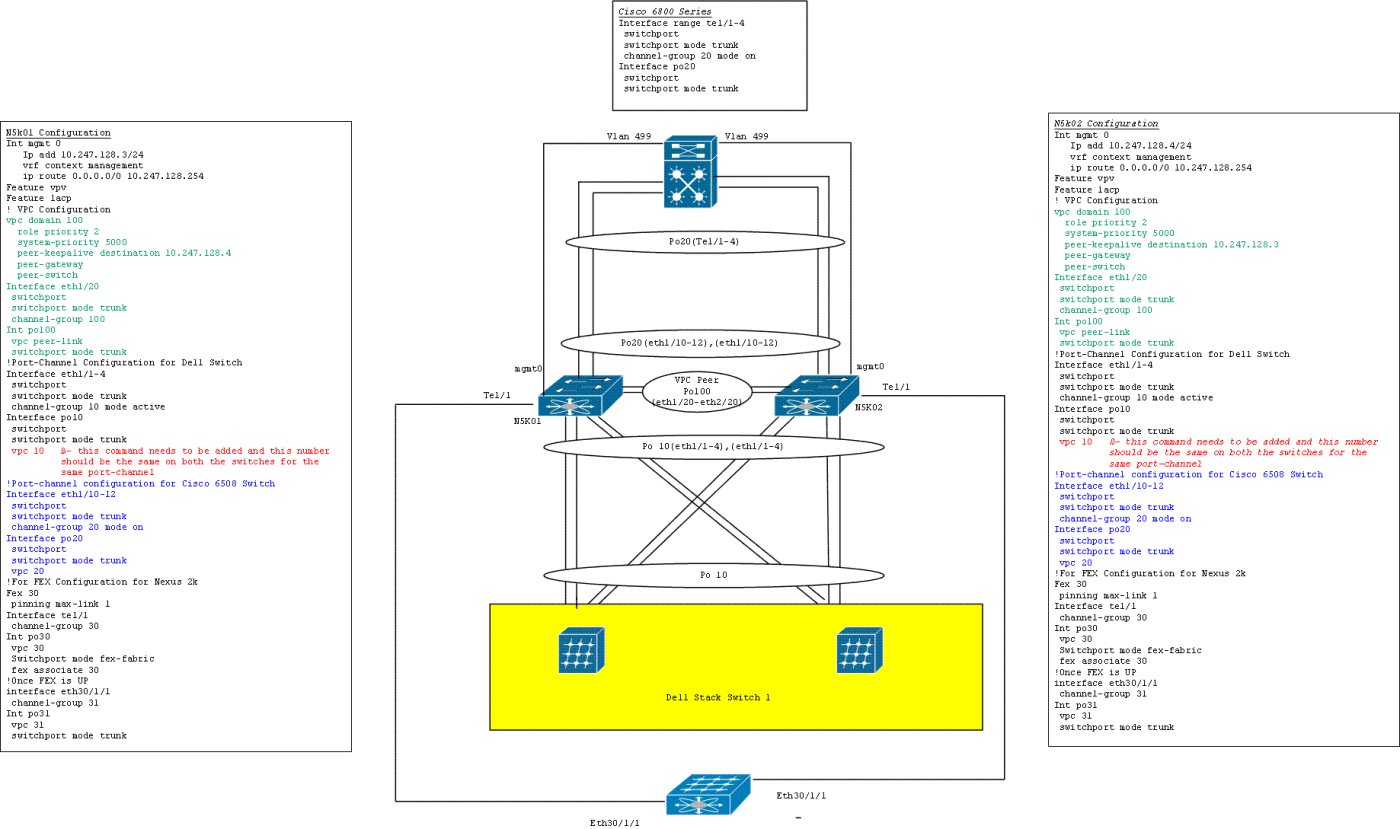 Try These Cisco Aci Fex Configuration Guide {Mahindra Racing}